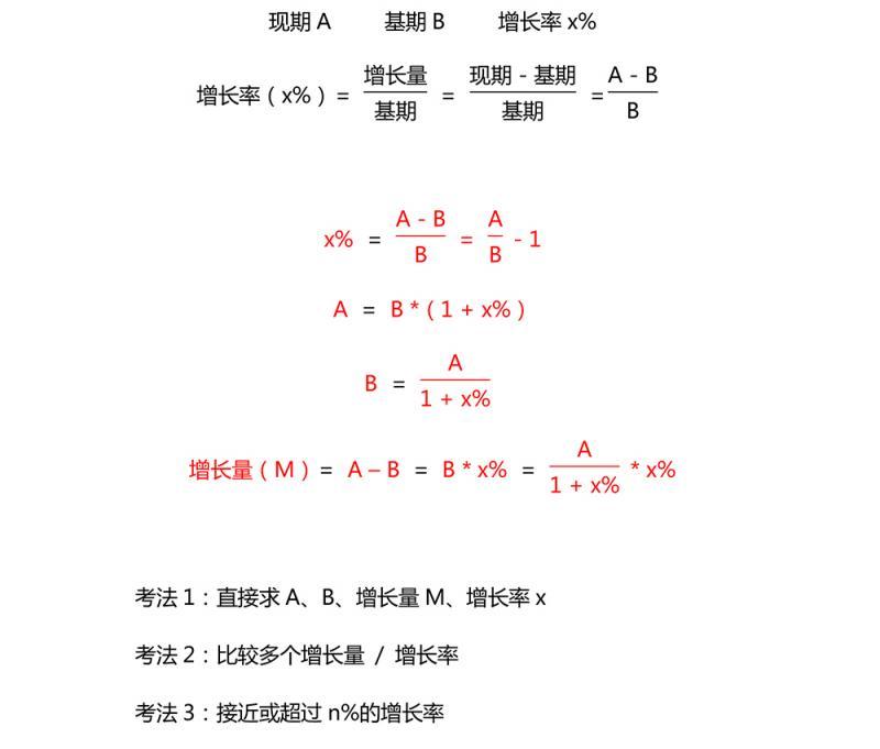 增长的三种常考考法-1.jpg