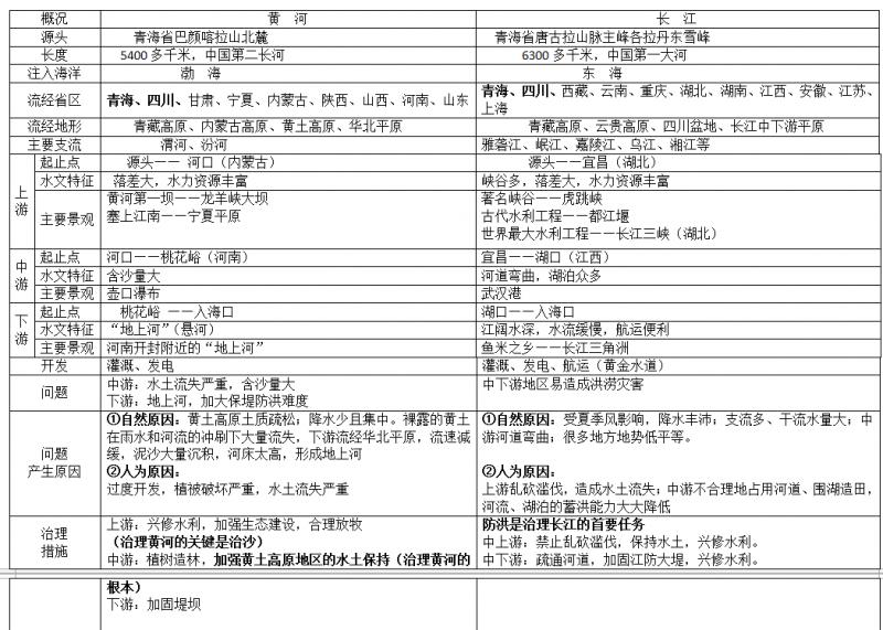 长江黄河概况对比.png