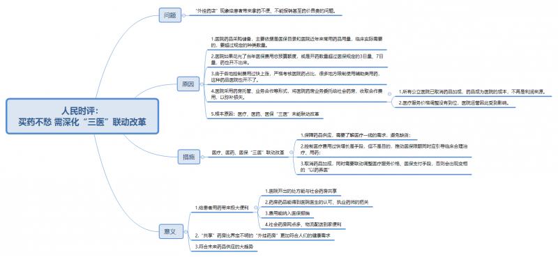 """人民时评: 买药不愁 需深化""""三医""""联动改革.png"""