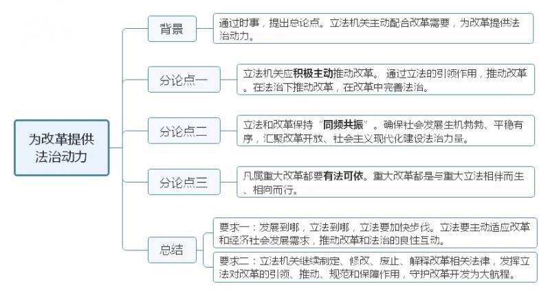 为改革提供法治动力.jpg