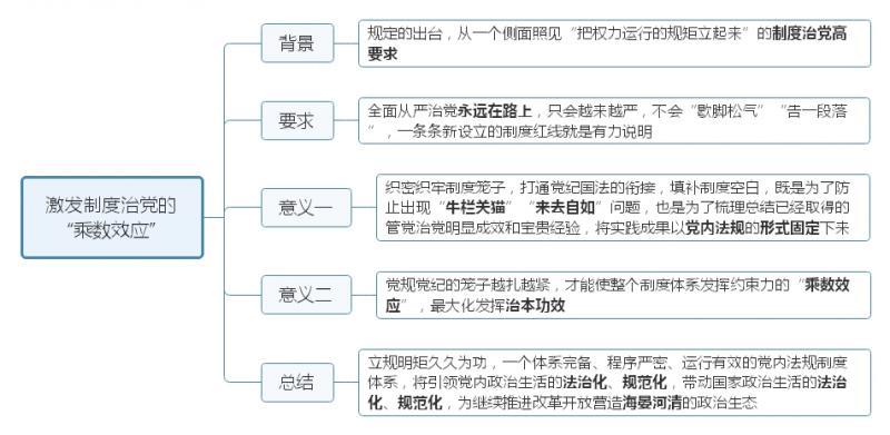 """激发制度治党的""""乘数效应"""".jpg"""