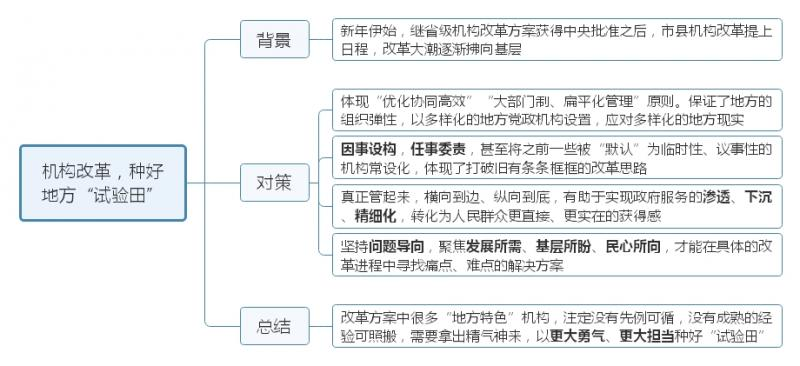 """机构改革,种好地方""""试验田"""".jpg"""