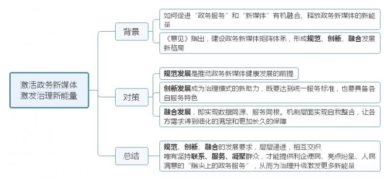 激活政务新媒体 激发治理新能量.jpg