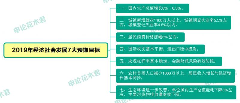 2019年经济社会发展7大预期目标.png