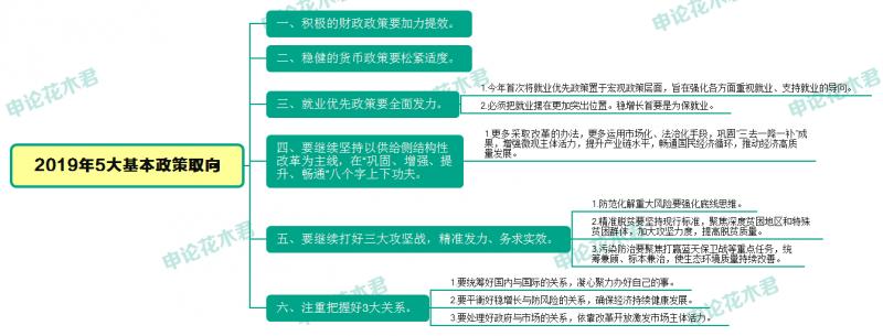 2019年5大基本政策取向.png